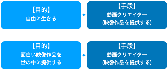 目的と手段の例