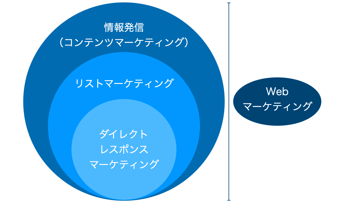 情報発信の仕組み