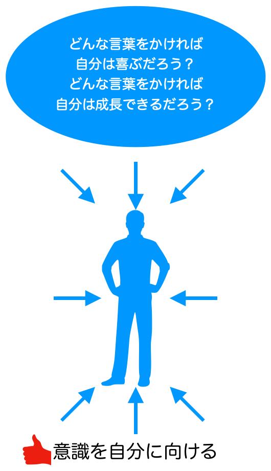意識の向け方
