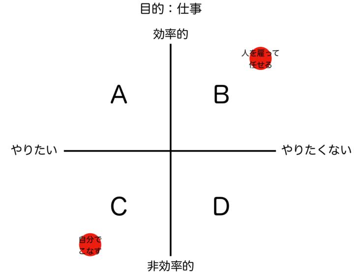 論理軸と感情軸