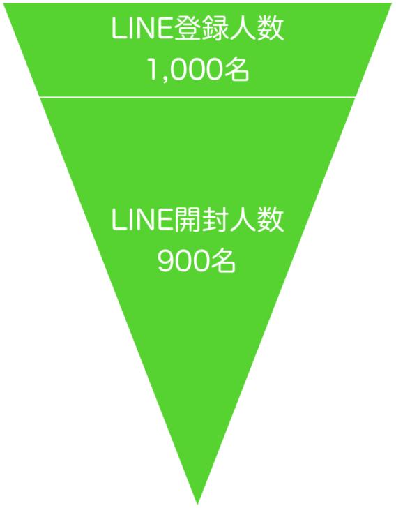 LINE公式アカウント配信