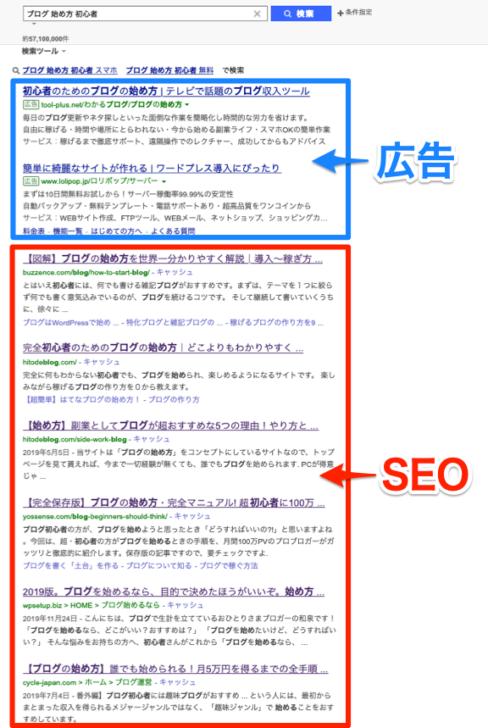 ブログのアクセスの集め方