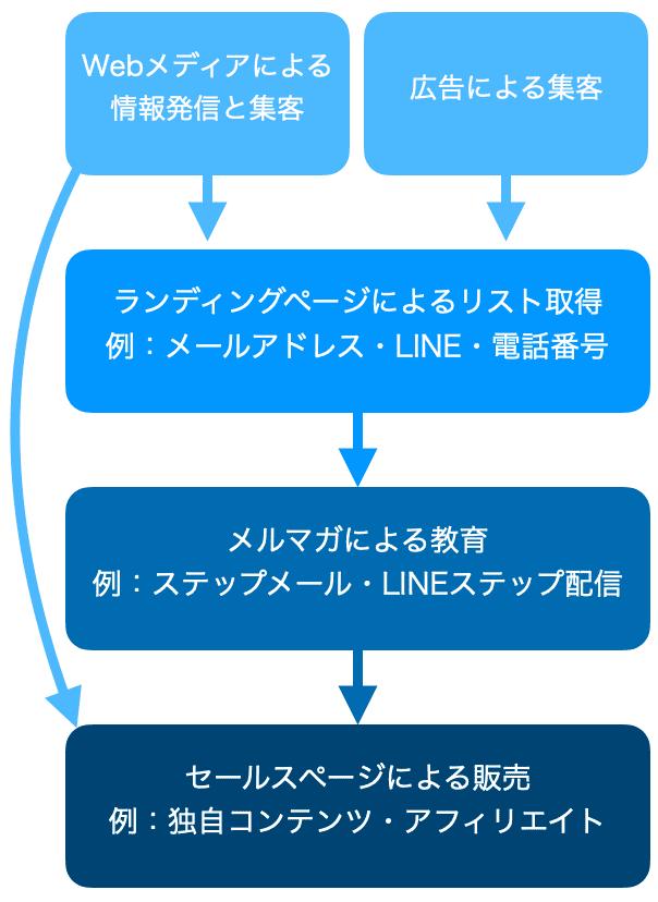 Webマーケティングの商品販売方法
