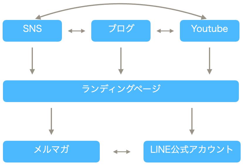 メディアの循環