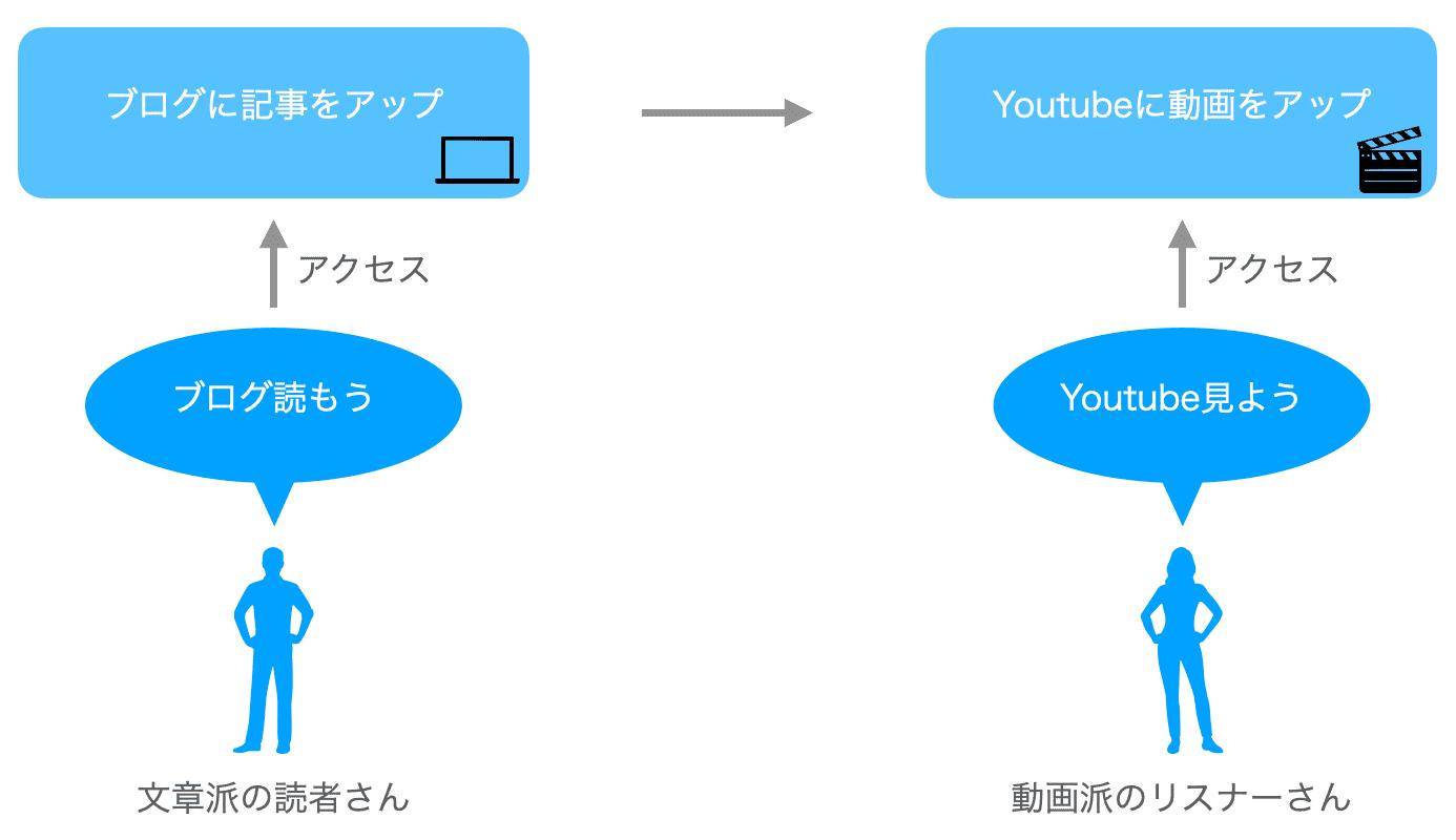 ブログとYoutubeの活用