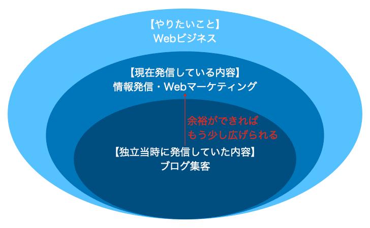 情報発信の例