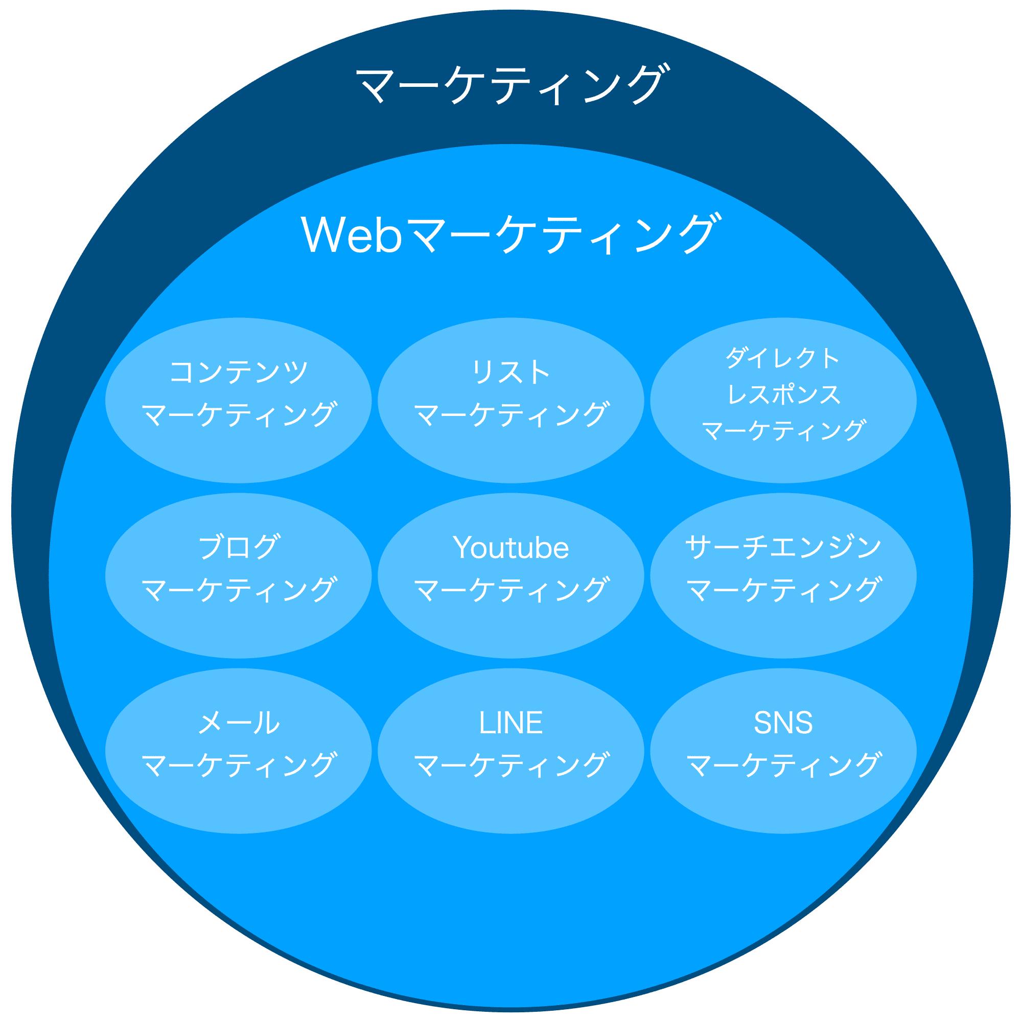 Webマーケティングの説明