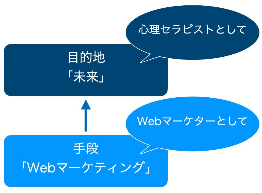 心理セラピストとWebマーケター