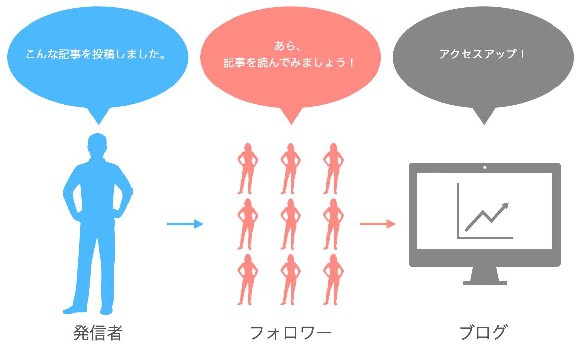 フロー型の解説