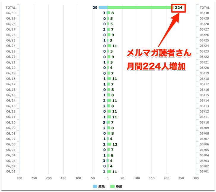 メルマガ読者数