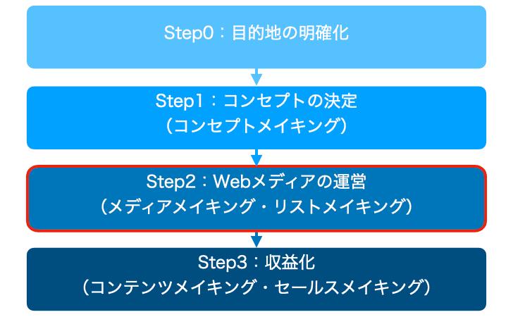Webマーケティングの工程