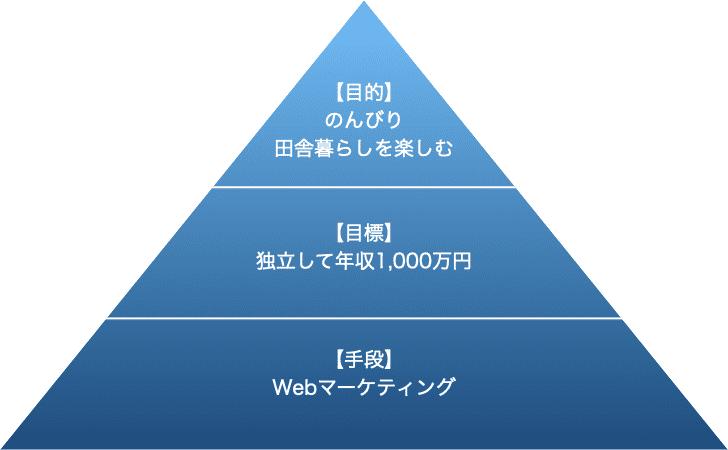 目的・目標・手段